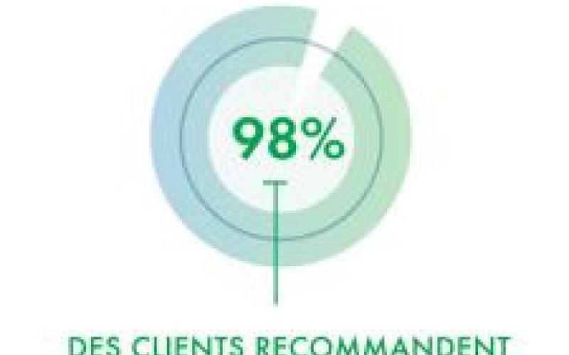 98% des clients nous recommandent