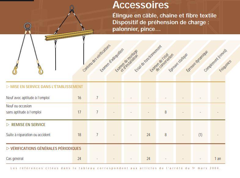 Vérification générale périodique Accessoires de levage